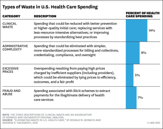 Waste in U.S. Healthcare